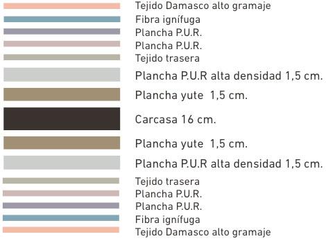colchon-muelles-especial-hosteleria-capas