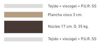 colchon-visco-olympic-capas