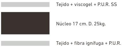 colchon-visco-red-capas