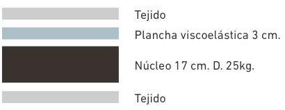 colchon-visco-roma3-funda-capas