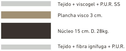 colchon-visco4-ribeteado-capas