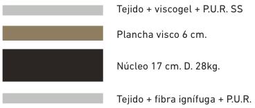 colchon-visco8-ribeteado-capas